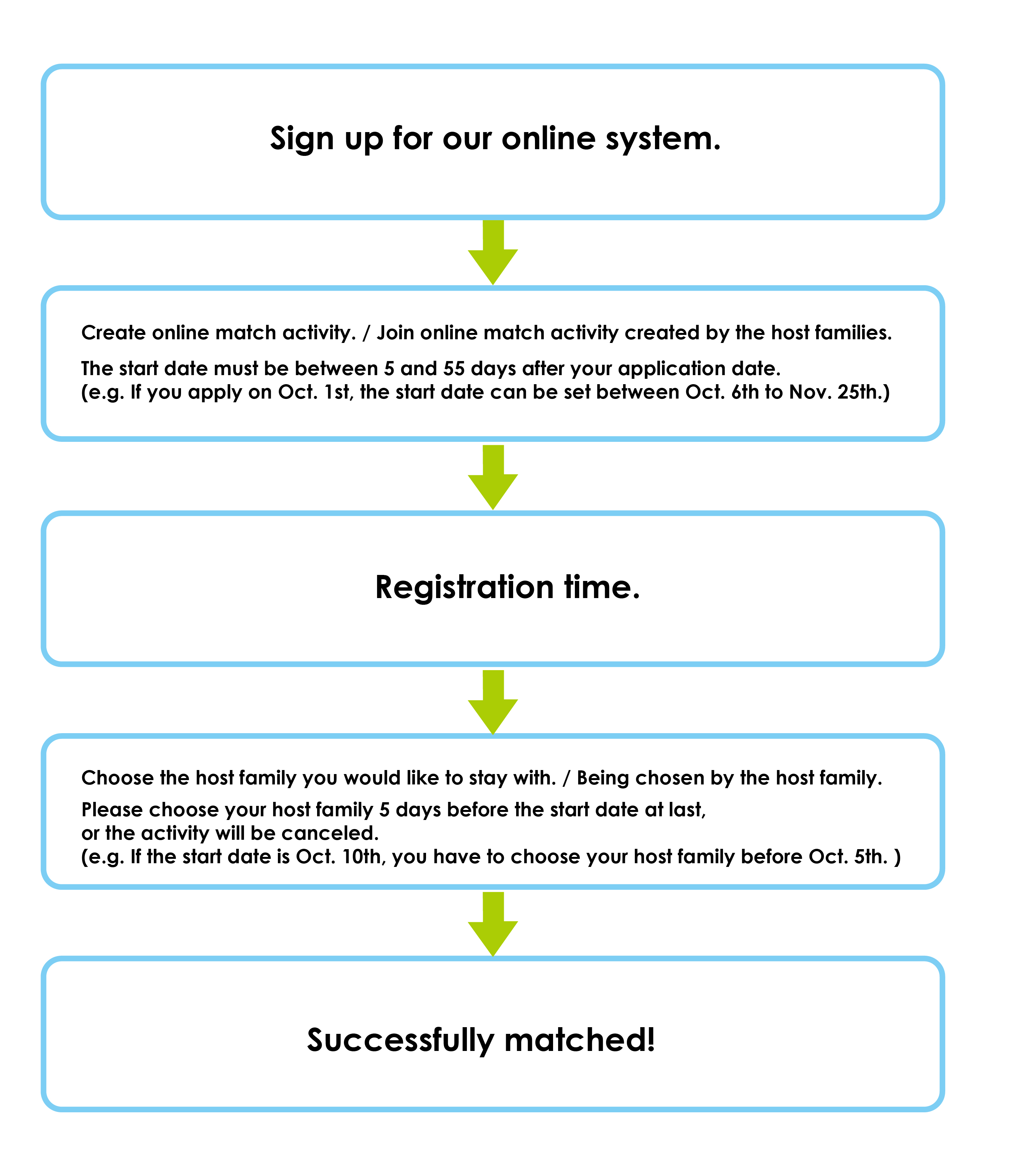 how to date online successfully